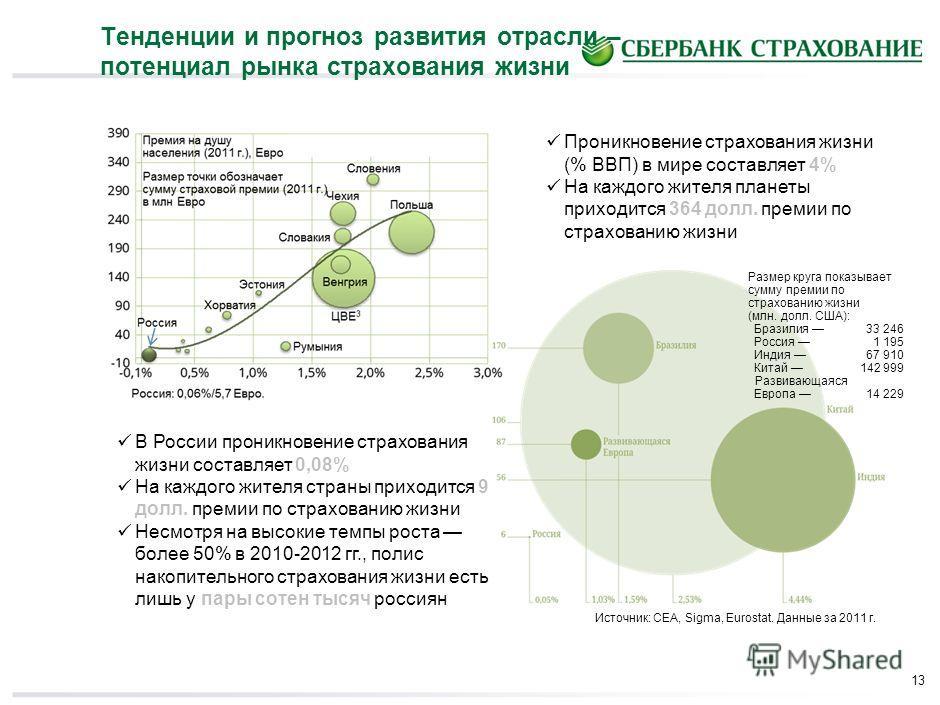 13 Тенденции и прогноз развития отрасли – потенциал рынка страхования жизни Источник: CEA, Sigma, Eurostat. Данные за 2011 г. Размер круга показывает сумму премии по страхованию жизни (млн. долл. США): Бразилия 33 246 Россия 1 195 Индия 67 910 Китай