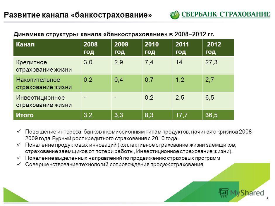 6 Канал 2008 год 2009 год 2010 год 2011 год 2012 год Кредитное страхование жизни 3,02,97,41427,3 Накопительное страхование жизни 0,20,40,71,22,7 Инвестиционное страхование жизни --0,22,56,5 Итого 3,23,38,317,736,5 Динамика структуры канала «банкостра