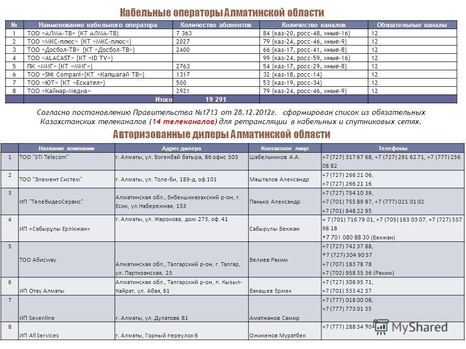 Наименование кабельного оператора Количество абонентов Количество каналов Обязательные каналы 1 ТОО «АЛМА-ТВ» (КТ АЛМА-ТВ)7 36384 (каз-20, росс-48, иные-16)12 2 ТОО «МКС-плюс» (КТ «МКС-плюс»)202779 (каз-24, росс-46, иные-9)12 3 ТОО «Досбол-ТВ» (КТ «Д