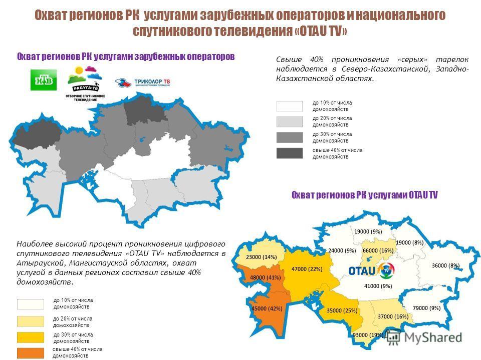 Свыше 40% проникновения «серых» тарелок наблюдается в Северо-Казахстанской, Западно- Казахстанской областях. Наиболее высокий процент проникновения цифрового спутникового телевидения «OTAU TV» наблюдается в Атырауской, Мангистауской областях, охват у