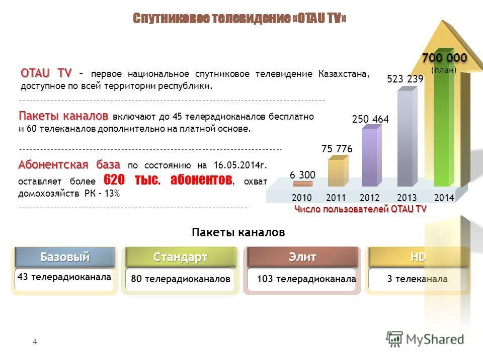 4 Базовый Базовый 43 телерадиоканала Стандарт Стандарт 80 телерадиоканалов Элит Элит 103 телерадиоканала HDHD 3 телеканала OTAU TV OTAU TV – первое национальное спутниковое телевидение Казахстана, доступное по всей территории республики. Абонентская