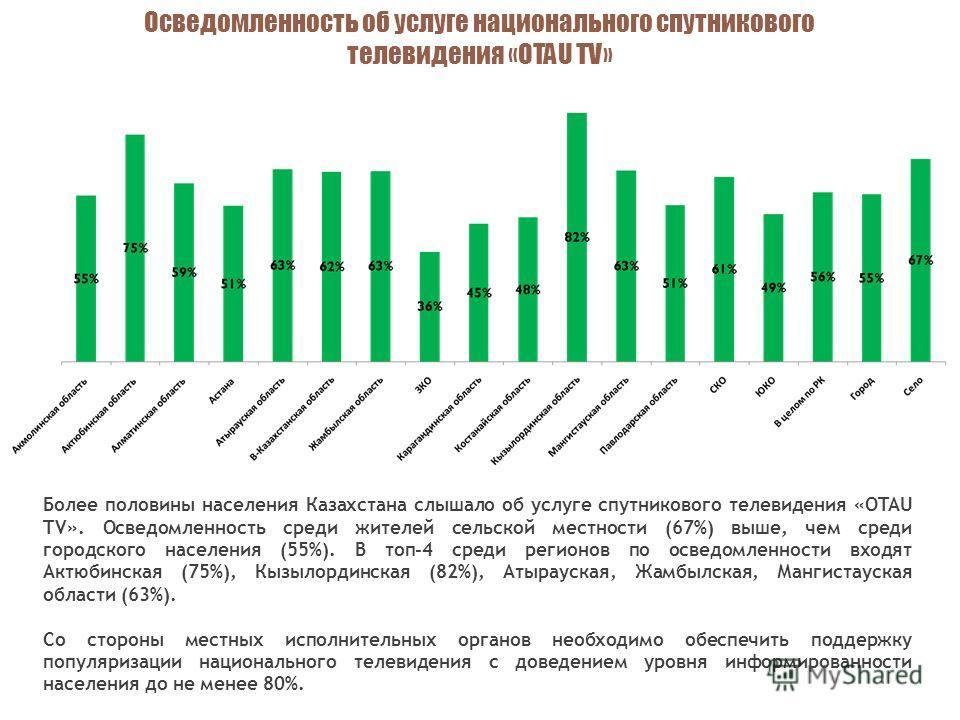 В % от всех домохозяйств региона Более половины населения Казахстана слышало об услуге спутникового телевидения «OTAU TV». Осведомленность среди жителей сельской местности (67%) выше, чем среди городского населения (55%). В топ-4 среди регионов по ос