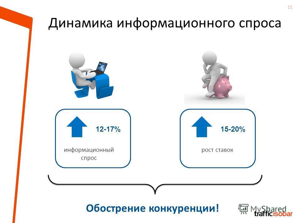 11 Динамика информационного спроса 12-17% информационный спрос 15-20% рост ставок Обострение конкуренции!
