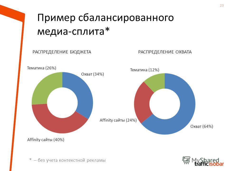 23 Пример сбалансированного медиа-сплита* РАСПРЕДЕЛЕНИЕ БЮДЖЕТАРАСПРЕДЕЛЕНИЕ ОХВАТА Тематика (12%) * – без учета контекстной рекламы Тематика (26%) Охват (34%) Affinity сайты (40%) Охват (64%) Affinity сайты (24%)