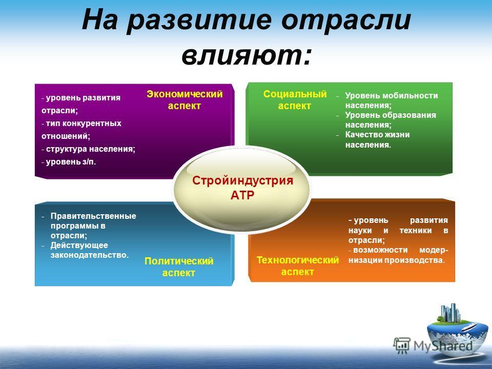 На развитие отрасли влияют: Экономический аспект Социальный аспект Политический аспект Технологический аспект -Правительственные программы в отрасли; -Действующее законодательство. - уровень развития отрасли; - тип конкурентных отношений; - структура
