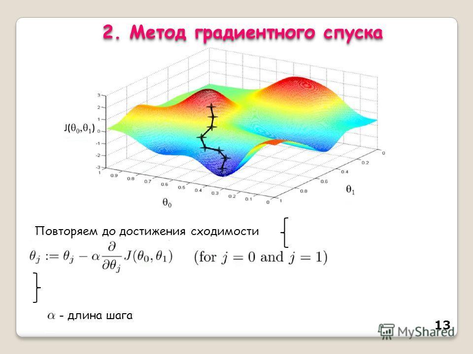 13 2. Метод градиентного спуска Повторяем до достижения сходимости - длина шага