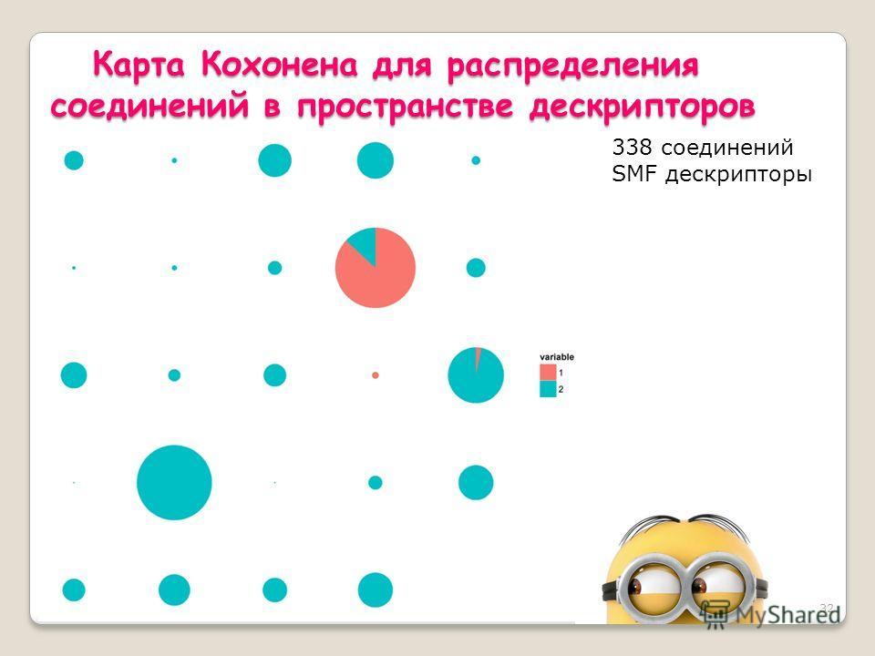 32 Карта Кохонена для распределения соединений в пространстве дескрипторов 338 соединений SMF дескрипторы