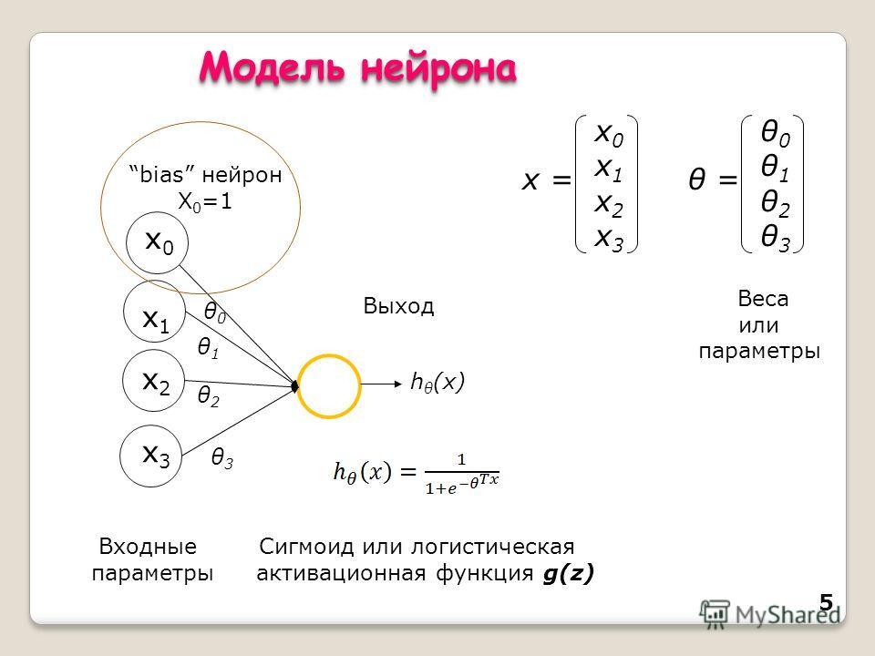 5 x1x1 x2x2 x3x3 h θ (x) Входные параметры Выход x0x1x2x3x0x1x2x3 x = θ0θ1θ2θ3θ0θ1θ2θ3 θ = x0x0 bias нейрон X 0 =1 Веса или параметры θ0θ0 θ1θ1 θ2θ2 θ3θ3 Сигмоид или логистическая активационная функция g(z) Модель нейрона
