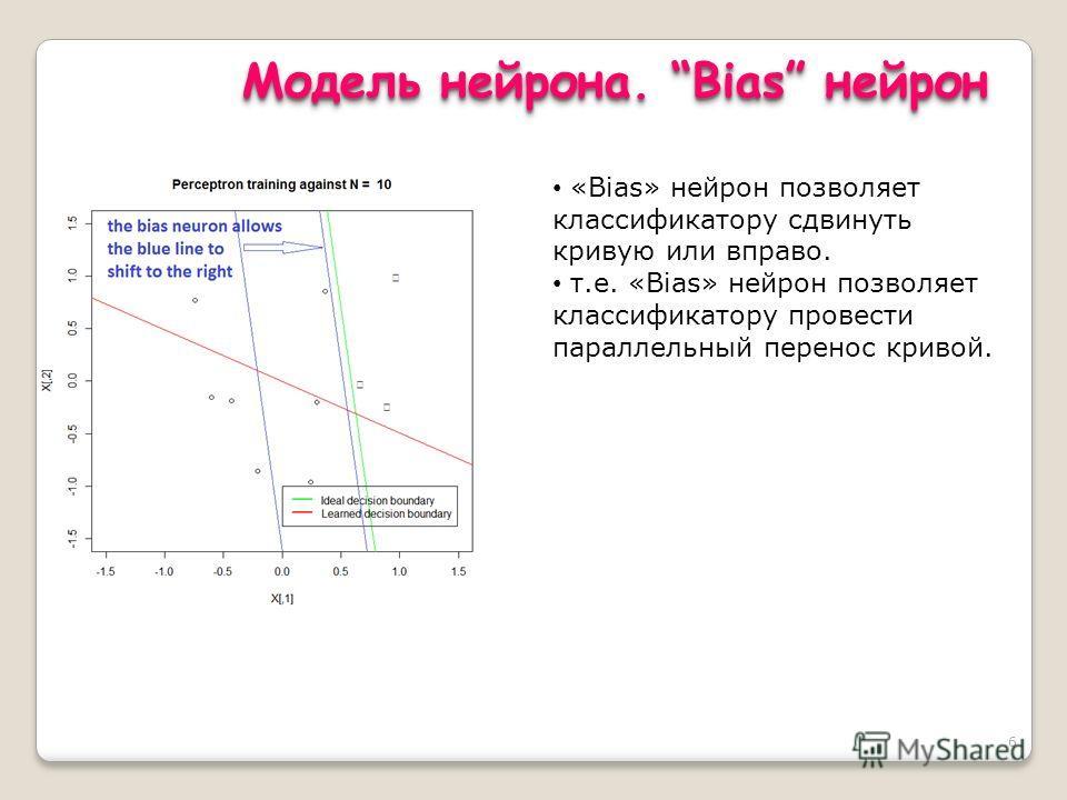 6 Модель нейрона. Bias нейрон «Bias» нейрон позволяет классификатору сдвинуть кривую или вправо. т.е. «Bias» нейрон позволяет классификатору провести параллельный перенос кривой.