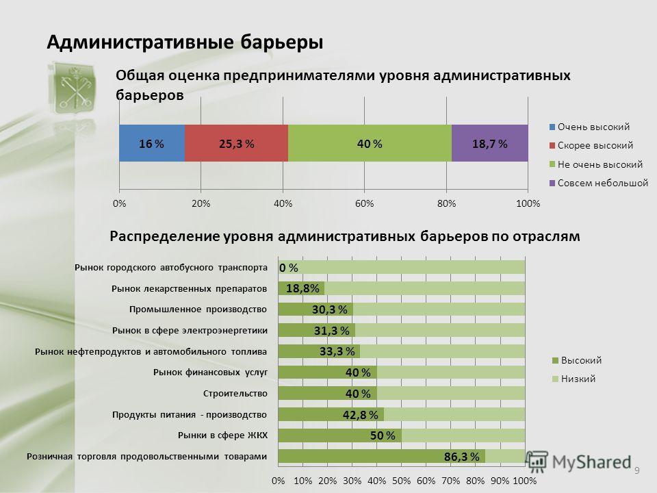 Административные барьеры Общая оценка предпринимателями уровня административных барьеров Распределение уровня административных барьеров по отраслям 9