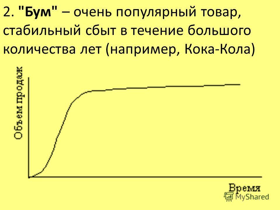2. Бум – очень популярный товар, стабильный сбыт в течение большого количества лет (например, Кока-Кола)