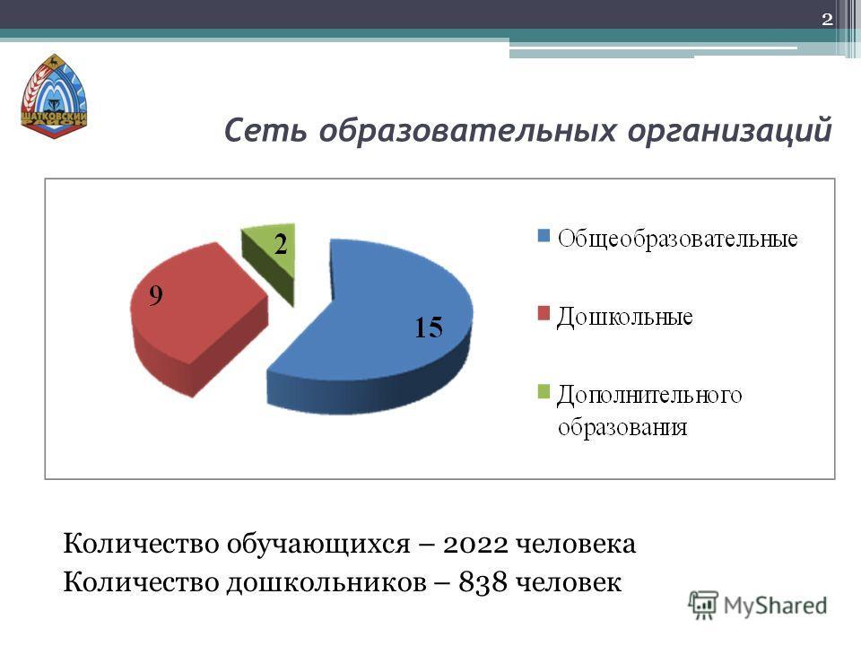 Сеть образовательных организаций Количество обучающихся – 2022 человека Количество дошкольников – 838 человек 2
