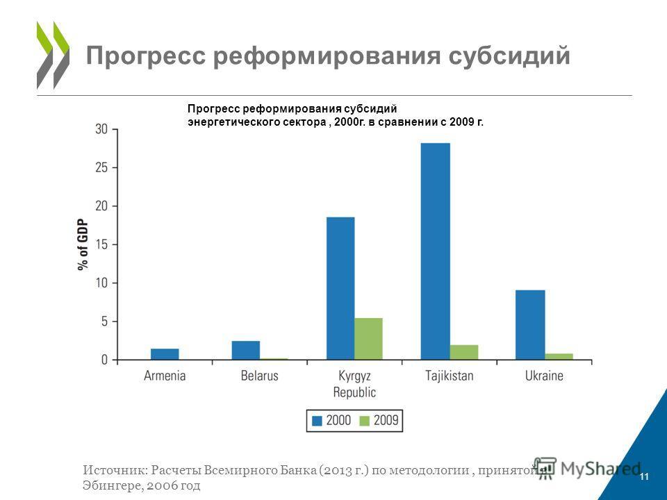 Прогресс реформирования субсидий 11 Источник: Расчеты Всемирного Банка (2013 г.) по методологии, принятой в Эбингере, 2006 год Прогресс реформирования субсидий энергетического сектора, 2000 г. в сравнении с 2009 г.