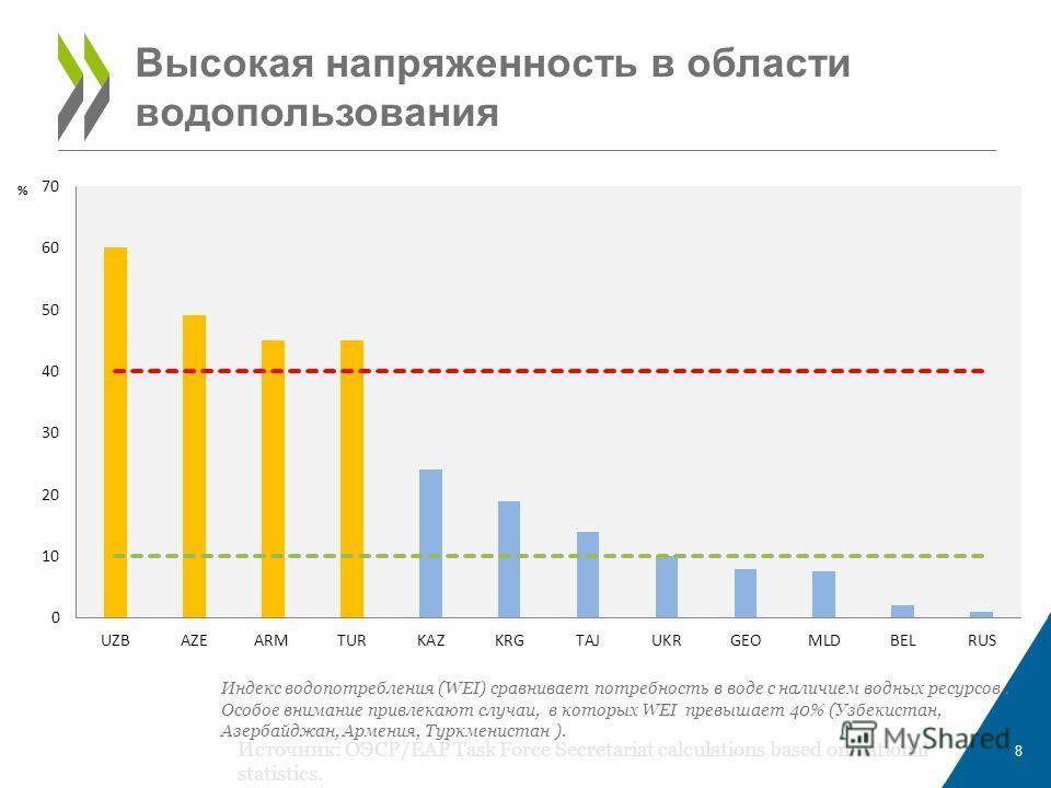 8 Высокая напряженность в области водопользования Индекс водопотребления (WEI) сравнивает потребность в воде с наличием водных ресурсов. Особое внимание привлекают случаи, в которых WEI превышает 40% (Узбекистан, Азербайджан, Армения, Туркменистан ).