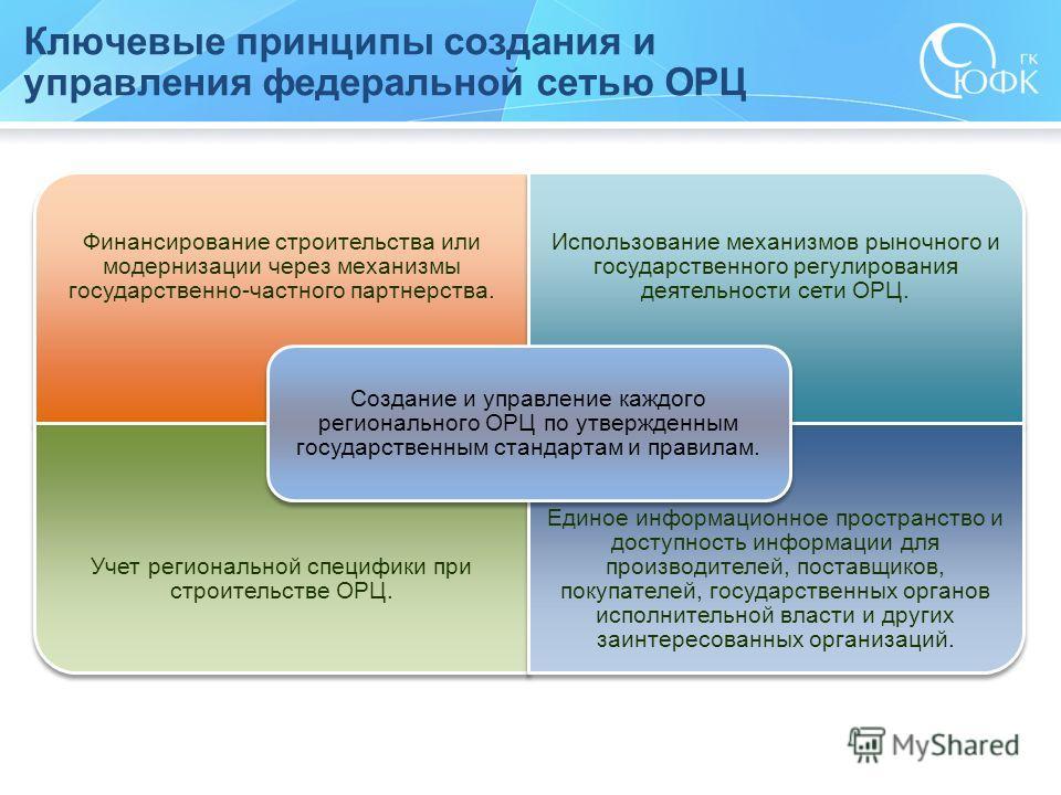 Ключевые принципы создания и управления федеральной сетью ОРЦ Финансирование строительства или модернизации через механизмы государственно-частного партнерства. Использование механизмов рыночного и государственного регулирования деятельности сети ОРЦ