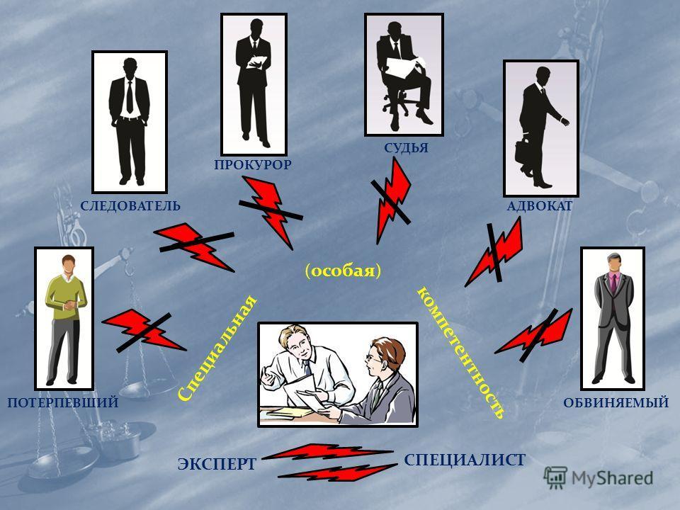 СЛЕДОВАТЕЛЬ ПРОКУРОР СУДЬЯ АДВОКАТ ПОТЕРПЕВШИЙОБВИНЯЕМЫЙ Специальная ( особая ) компетентность ЭКСПЕРТ СПЕЦИАЛИСТ