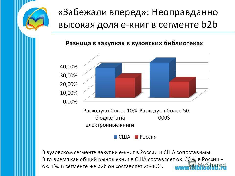 «Забежали вперед»: Неоправданно высокая доля e-книг в сегменте b2b В вузовском сегменте закупки е-книг в России и США сопоставимы В то время как общий рынок екниг в США составляет ок. 30%, в России – ок. 1%. В сегменте же b2b он составляет 25-30%.