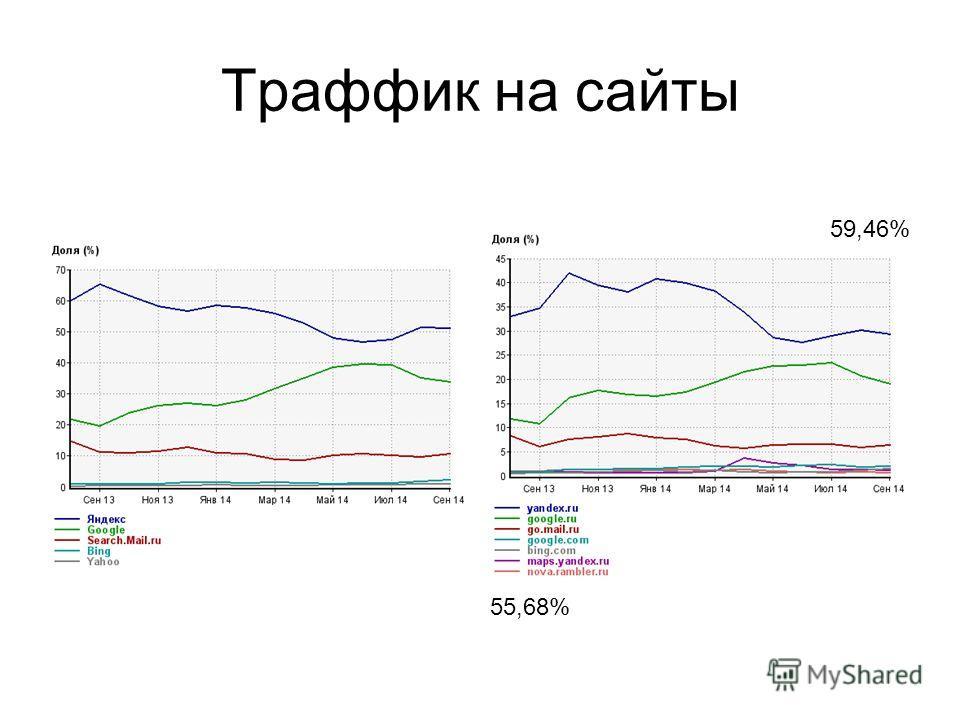 Траффик на сайты 55,68% 59,46%