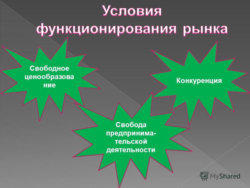 Конкуренция Свобода предпринима- тельской деятельности Свободное ценообразование