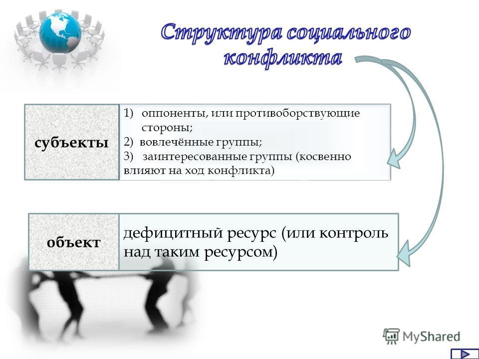 субъекты объект 1)оппоненты, или противоборствующие стороны; 2) вовлечённые группы; 3) заинтересованные группы (косвенно влияют на ход конфликта) дефицитный ресурс (или контроль над таким ресурсом)