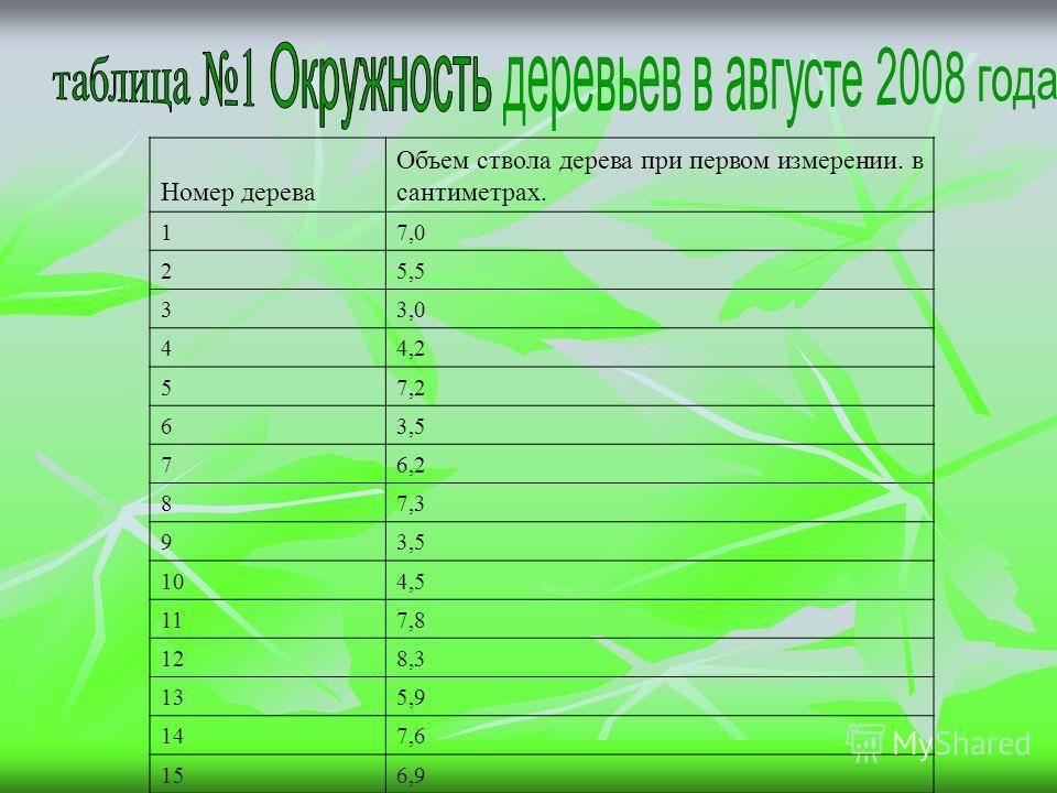 Номер дерева Объем ствола дерева при первом измерении. в сантиметрах. 17,0 25,5 33,0 44,2 57,2 63,5 76,2 87,3 93,5 104,5 117,8 128,3 135,9 147,6 156,9