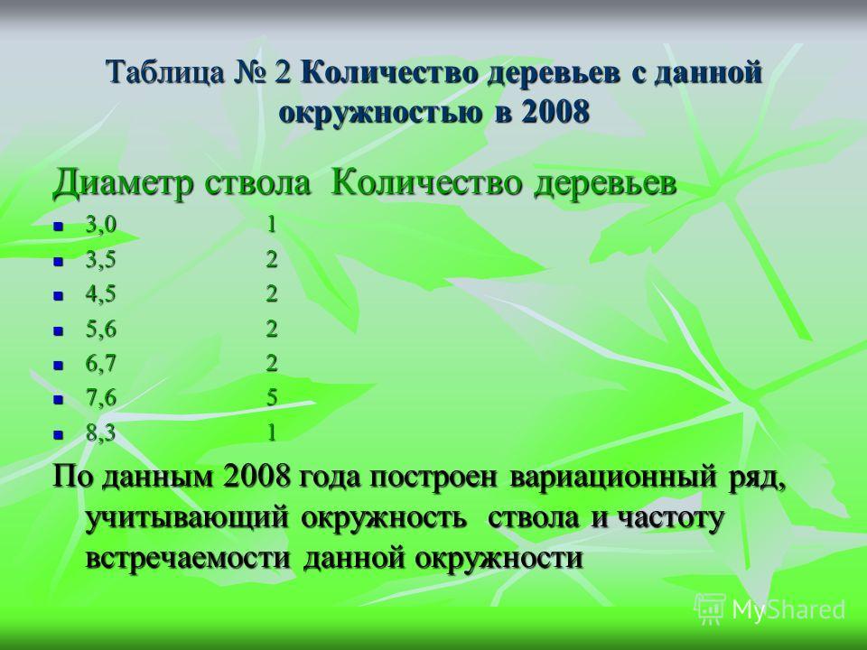Таблица 2 Количество деревьев с данной окружностью в 2008 Диаметр ствола Количество деревьев 3,0 1 3,0 1 3,5 2 3,5 2 4,5 2 4,5 2 5,6 2 5,6 2 6,7 2 6,7 2 7,6 5 7,6 5 8,3 1 8,3 1 По данным 2008 года построен вариационный ряд, учитывающий окружность ств