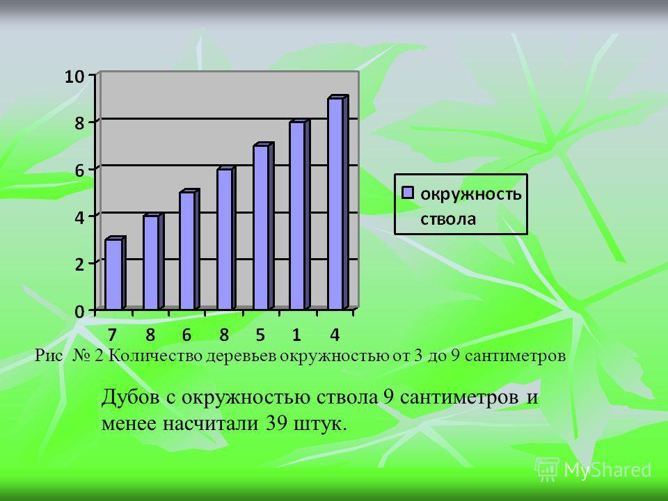 Рис 2 Количество деревьев окружностью от 3 до 9 сантиметров Дубов с окружностью ствола 9 сантиметров и менее насчитали 39 штук.