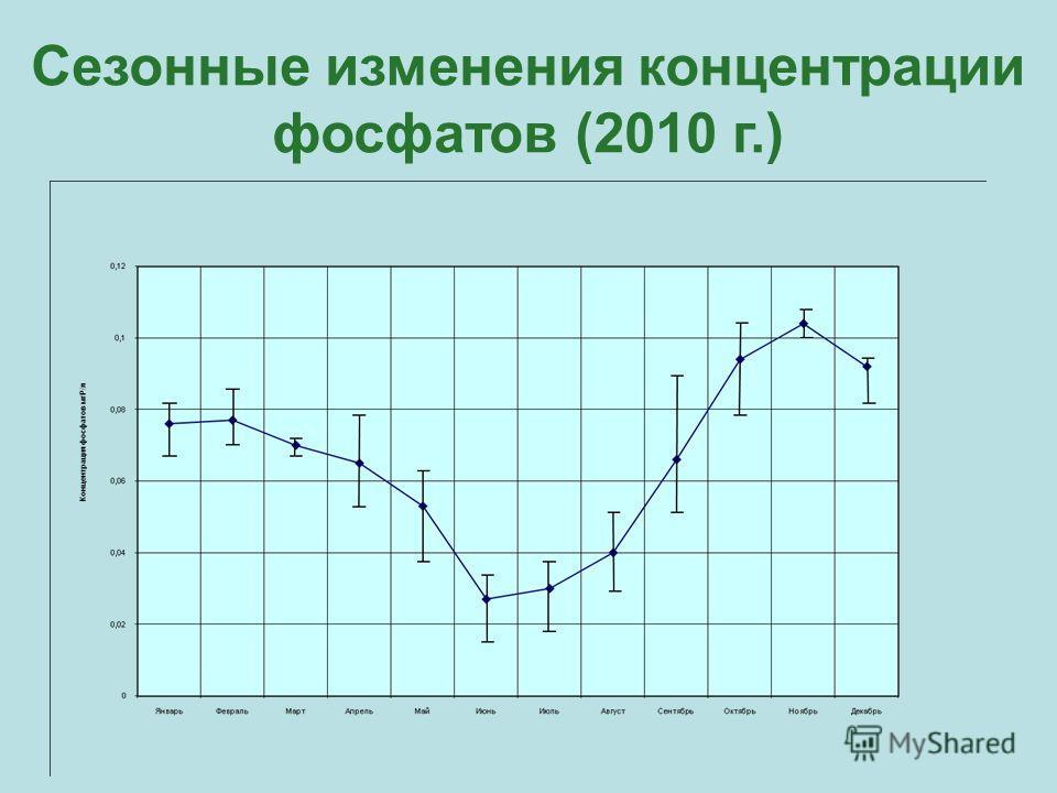 Сезонные изменения концентрации фосфатов (2010 г.)