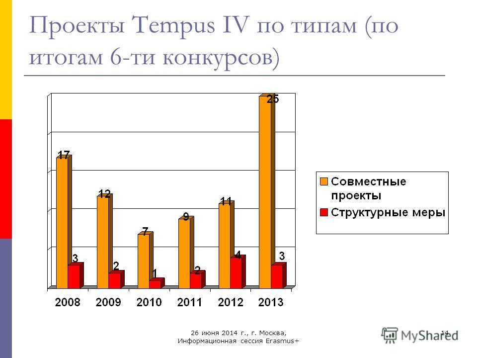 26 июня 2014 г., г. Москва, Информационная сессия Erasmus+ 14 Проекты Tempus IV по типам (по итогам 6-ти конкурсов)
