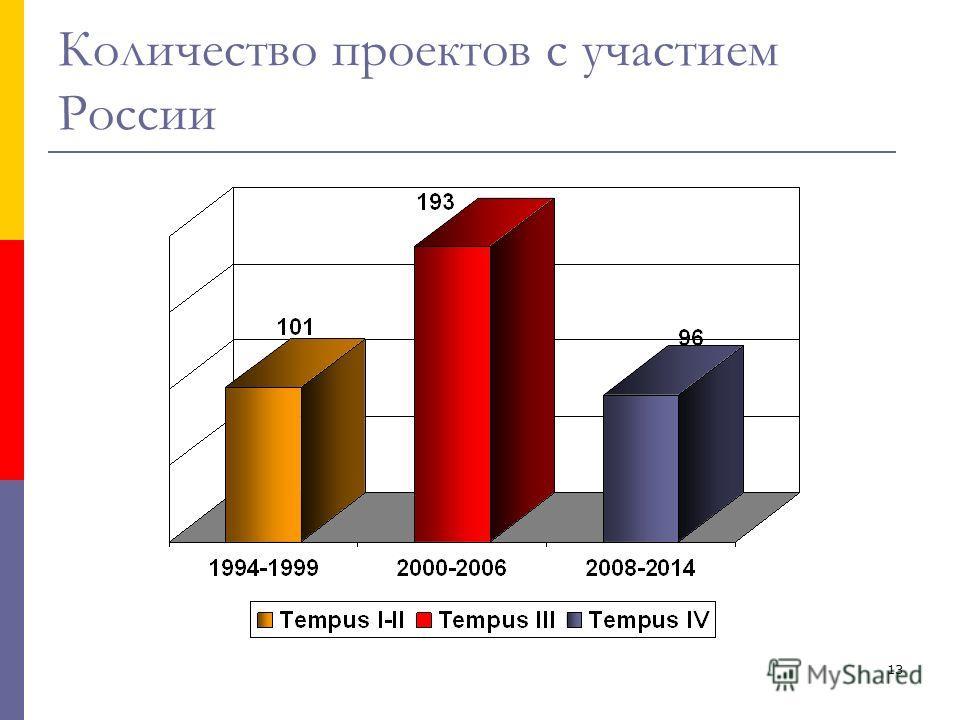 13 Количество проектов с участием России