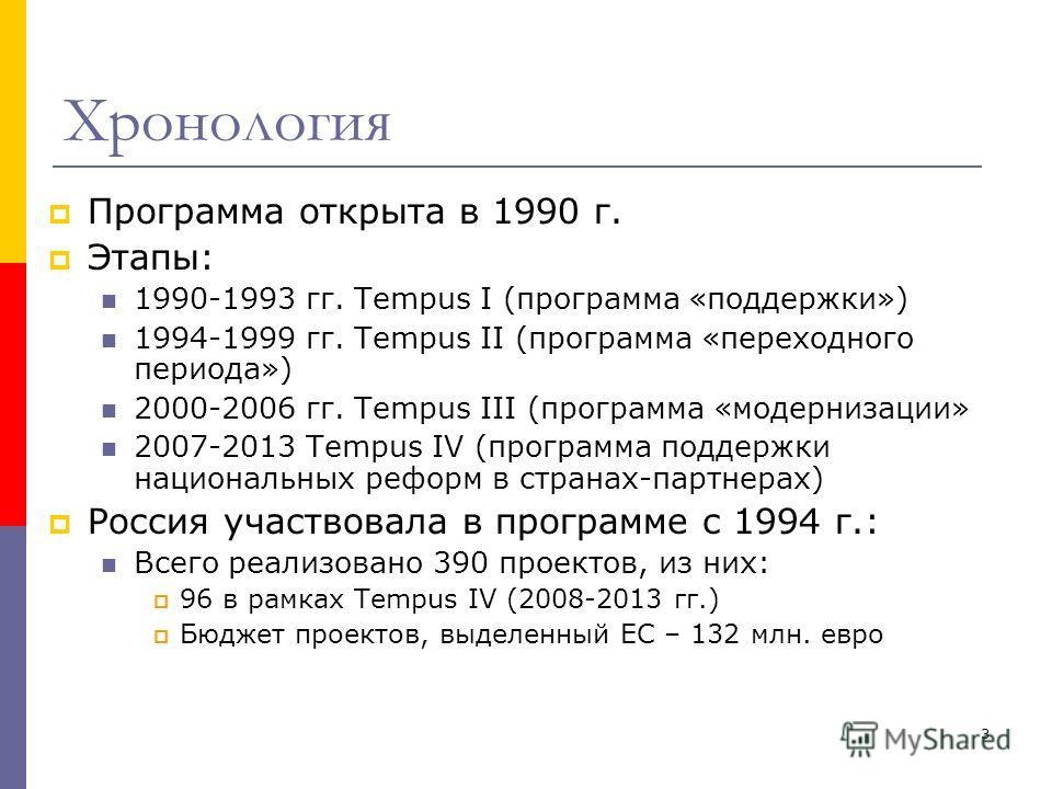 3 Хронология Программа открыта в 1990 г. Этапы: 1990-1993 гг. Tempus I (программа «поддержки») 1994-1999 гг. Tempus II (программа «переходного периода») 2000-2006 гг. Tempus III (программа «модернизации» 2007-2013 Tempus IV (программа поддержки нацио