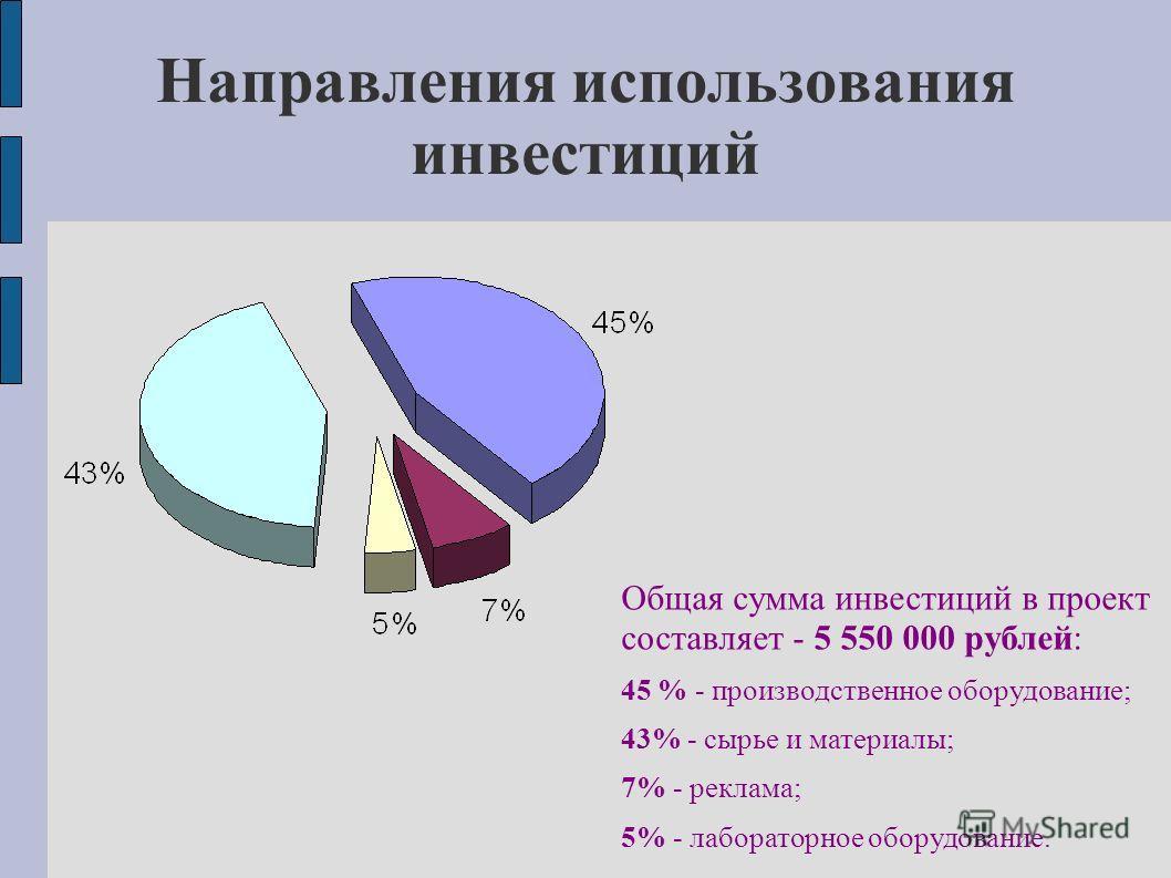 Направления использования инвестиций Общая сумма инвестиций в проект составляет - 5 550 000 рублей: 45 % - производственное оборудование; 43% - сырье и материалы; 7% - реклама; 5% - лабораторное оборудование.