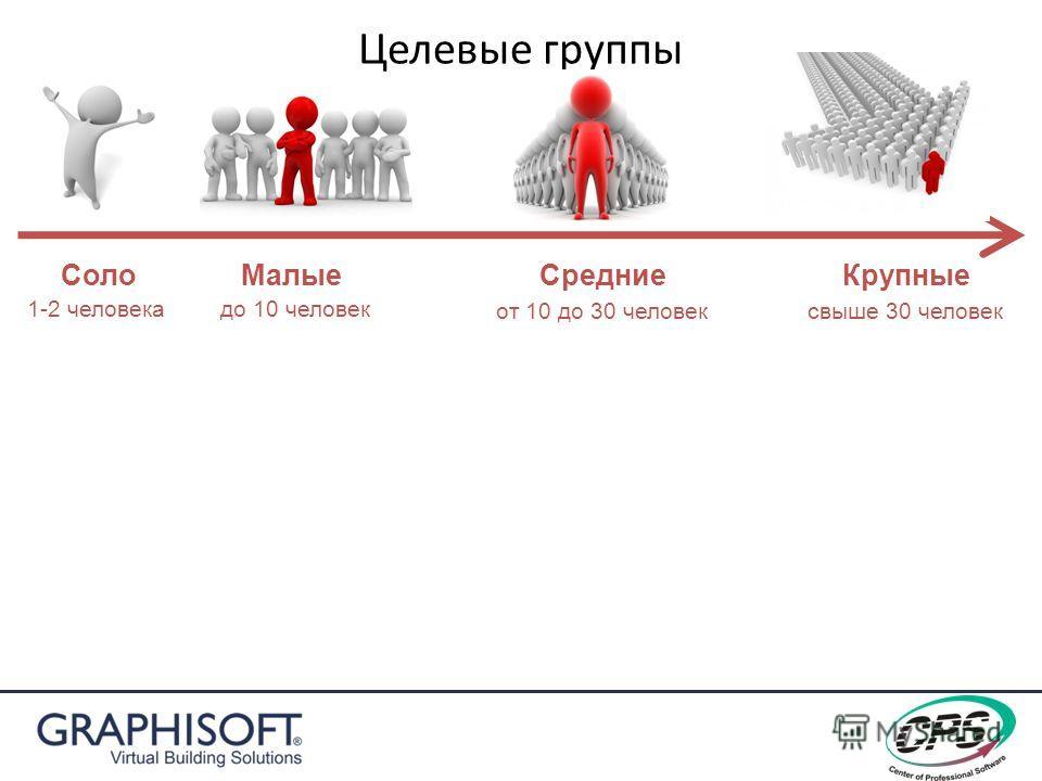 Целевые группы Соло Малые 1-2 человекадо 10 человек от 10 до 30 человексвыше 30 человек Средние Крупные