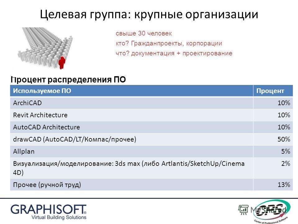 Целевая группа: крупные организации Используемое ПОПроцент ArchiCAD10% Revit Architecture10% AutoCAD Architecture10% drawCAD (AutoCAD/LT/Компас/прочее)50% Allplan5% Визуализация/моделирование: 3ds max (либо Artlantis/SketchUp/Cinema 4D) 2% Прочее (ру