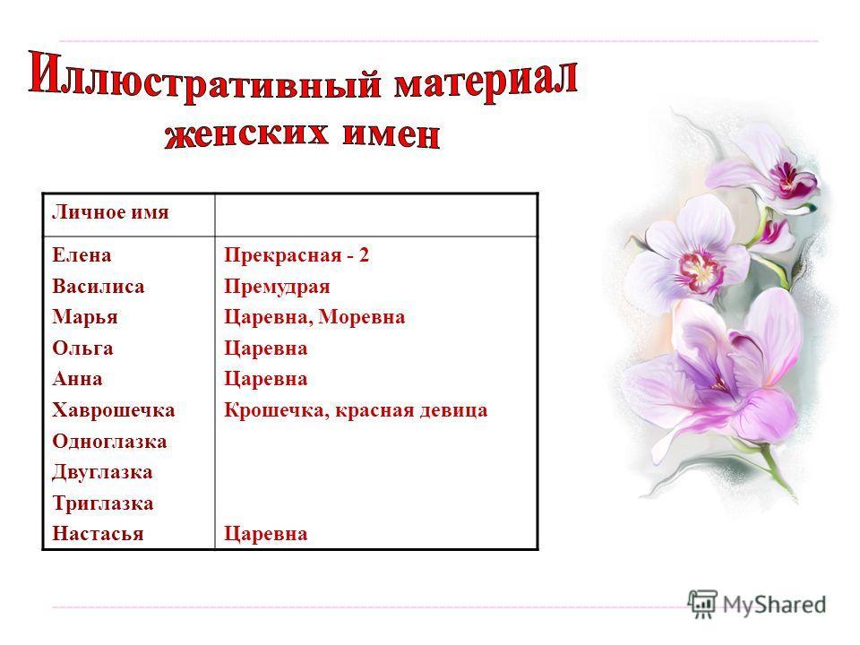 ---------------------------------------------------------------------------------------------------------- Личное имя Елена Василиса Марья Ольга Анна Хаврошечка Одноглазка Двуглазка Триглазка Настасья Прекрасная - 2 Премудрая Царевна, Моревна Царевна