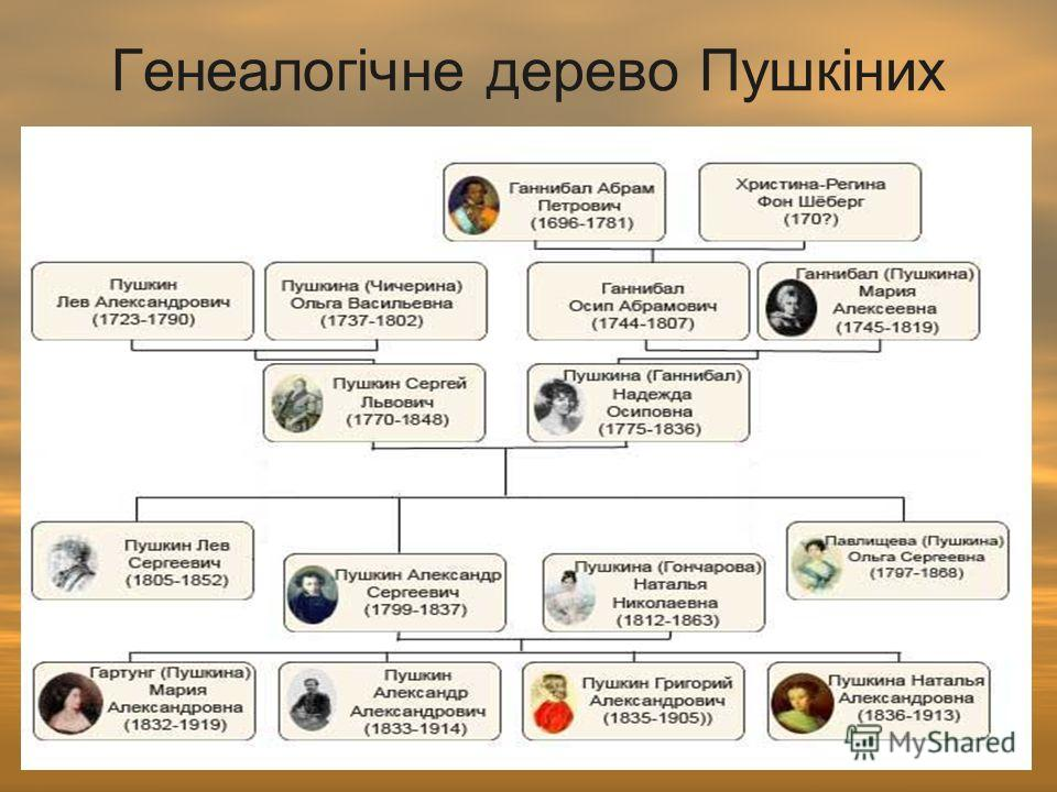Генеалогічне дерево Пушкіних