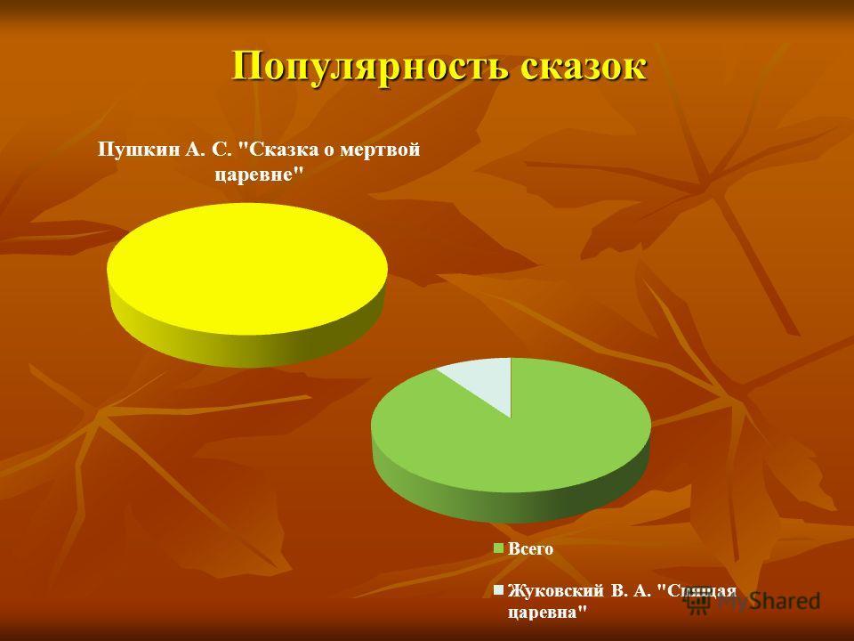 Популярность сказок