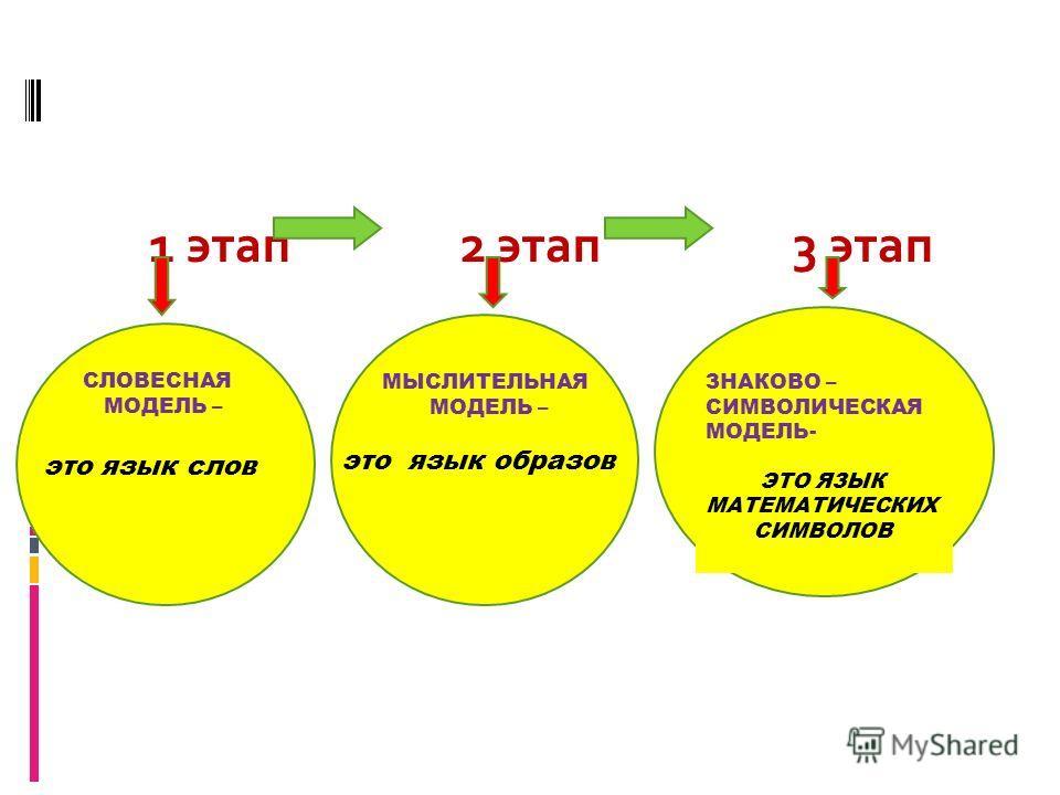 1 этап 2 этап 3 этап Этапы решения задачи СЛОВЕСНАЯ МОДЕЛЬ – это язык слов МЫСЛИТЕЛЬНАЯ МОДЕЛЬ – это язык образов ЗНАКОВО – СИМВОЛИЧЕСКАЯ МОДЕЛЬ- ЭТО ЯЗЫК МАТЕМАТИЧЕСКИХ СИМВОЛОВ