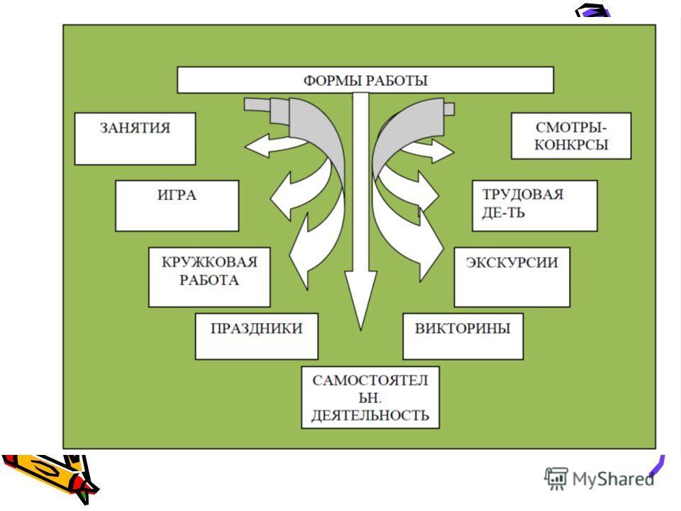 дидактические игры которые знакомят с национальными обрядами и традициями