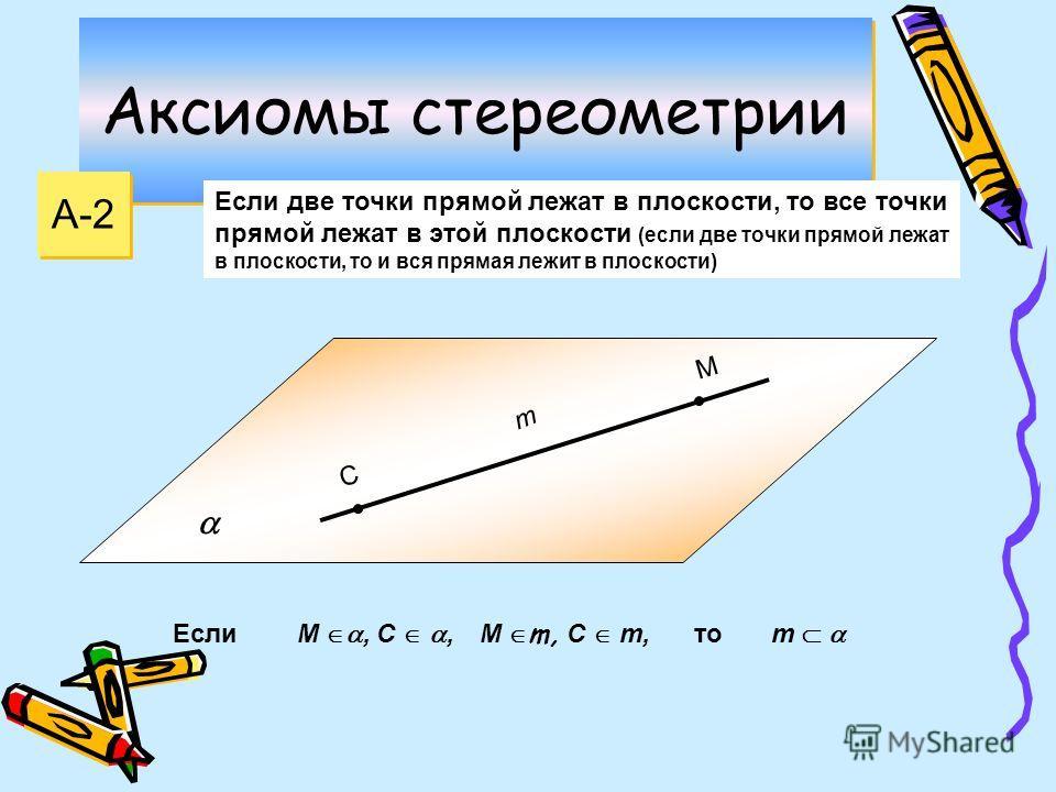 Аксиомы стереометрии А-2 Если две точки прямой лежат в плоскости, то все точки прямой лежат в этой плоскости (если две точки прямой лежат в плоскости, то и вся прямая лежит в плоскости) С М m М, C,m М m, C m, Если то
