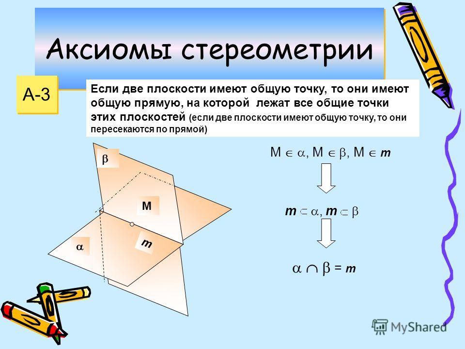 Аксиомы стереометрии А-3 Если две плоскости имеют общую точку, то они имеют общую прямую, на которой лежат все общие точки этих плоскостей (если две плоскости имеют общую точку, то они пересекаются по прямой) М m М, М, М m m, m = m