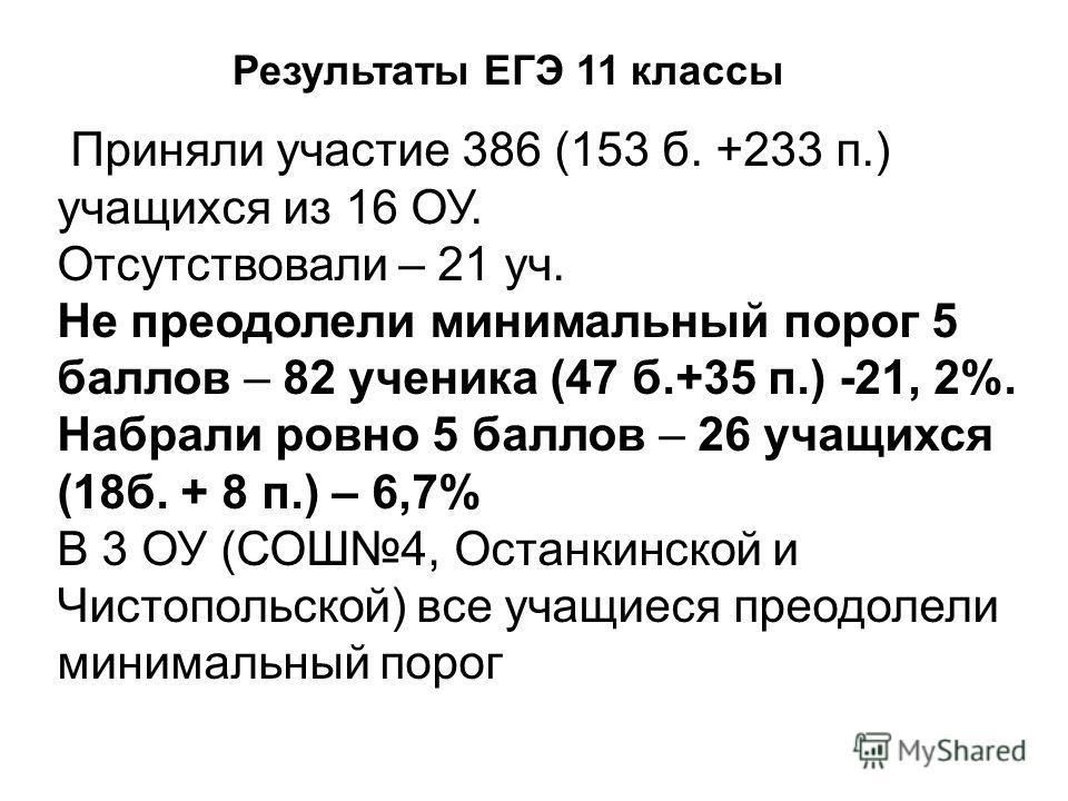 Приняли участие 386 (153 б. +233 п.) учащихся из 16 ОУ. Отсутствовали – 21 уч. Не преодолели минимальный порог 5 баллов – 82 ученика (47 б.+35 п.) -21, 2%. Набрали ровно 5 баллов – 26 учащихся (18 б. + 8 п.) – 6,7% В 3 ОУ (СОШ4, Останкинской и Чистоп