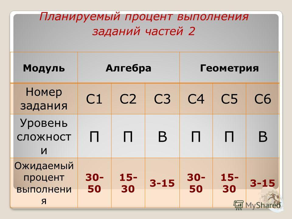Планируемый процент выполнения заданий частей 2 Модуль АлгебраГеометрия Номер задания С1С2С3С4С5С6 Уровень сложност и ППВППВ Ожидаемый процент выполнени я 30- 50 15- 30 3-15 30- 50 15- 30 3-15