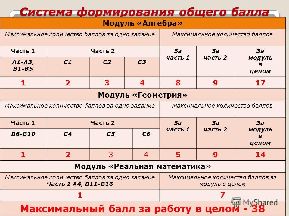 Система формирования общего балла Модуль «Алгебра» Максимальное количество баллов за одно задание Максимальное количество баллов Часть 1Часть 2За часть 1 За часть 2 За модуль в целом А1-А3, В1-В5 С1С2С3 12348917 Модуль «Геометрия» Максимальное количе
