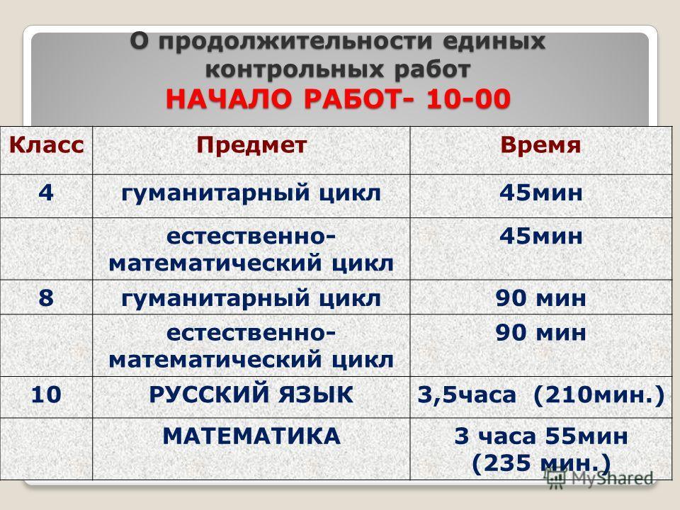 О продолжительности единых контрольных работ НАЧАЛО РАБОТ- 10-00 Класс ПредметВремя 4 гуманитарный цикл 45 мин естественно- математический цикл 45 мин 8 гуманитарный цикл 90 мин естественно- математический цикл 90 мин 10РУССКИЙ ЯЗЫК3,5 часа (210 мин.