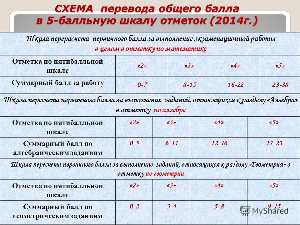 СХЕМА перевода общего балла в 5-балльную шкалу отметок (2014 г.) Шкала перерасчета первичного балла за выполнение экзаменационной работы в целом в отметку по математике Отметка по пятибалльной шкале «2»«3»«4»«5» Суммарный балл за работу 0-78-1516-222