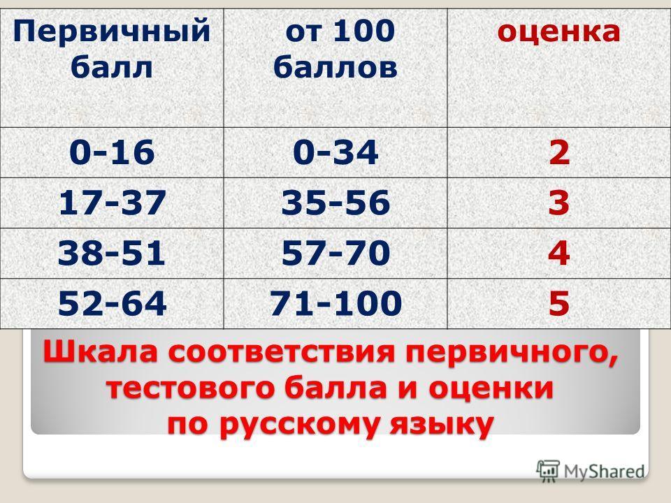 Шкала соответствия первичного, тестового балла и оценки по русскому языку Первичный балл от 100 баллов оценка 0-160-342 17-3735-563 38-5157-704 52-6471-1005