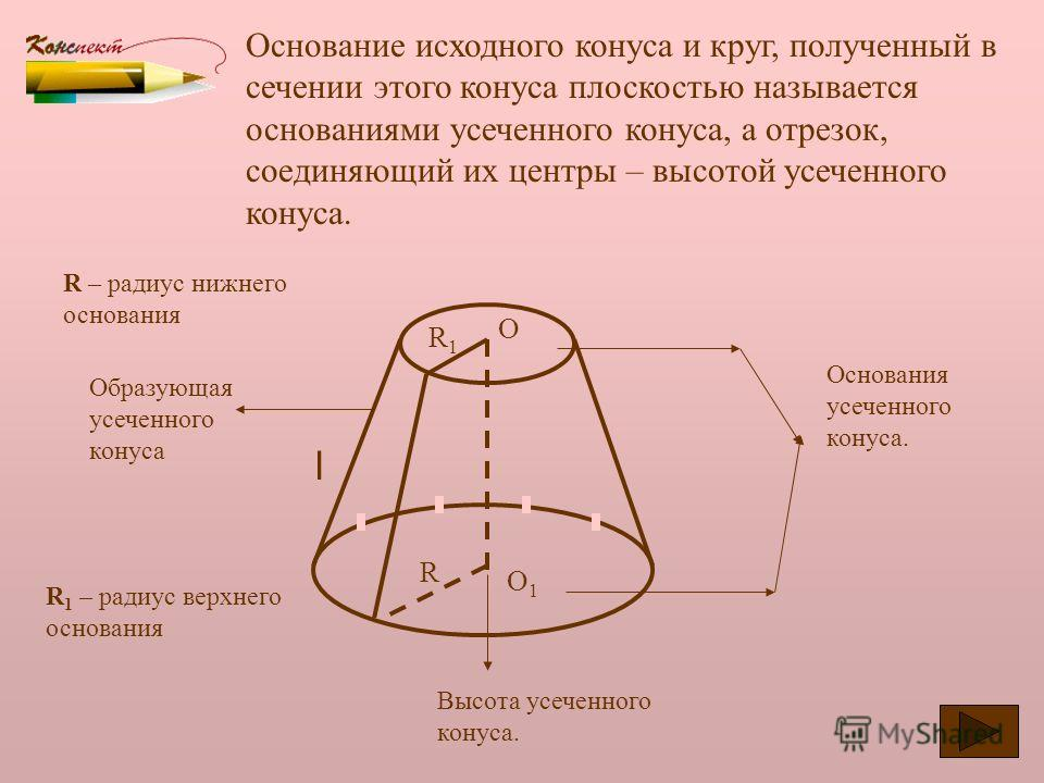 Усеченный конус Возьмем конус и проведем сечение плоскостью, перпендикулярной к его оси. Эта плоскость пересекается с конусом по кругу и разбивает конус на две части. Конус Усечен ный конус