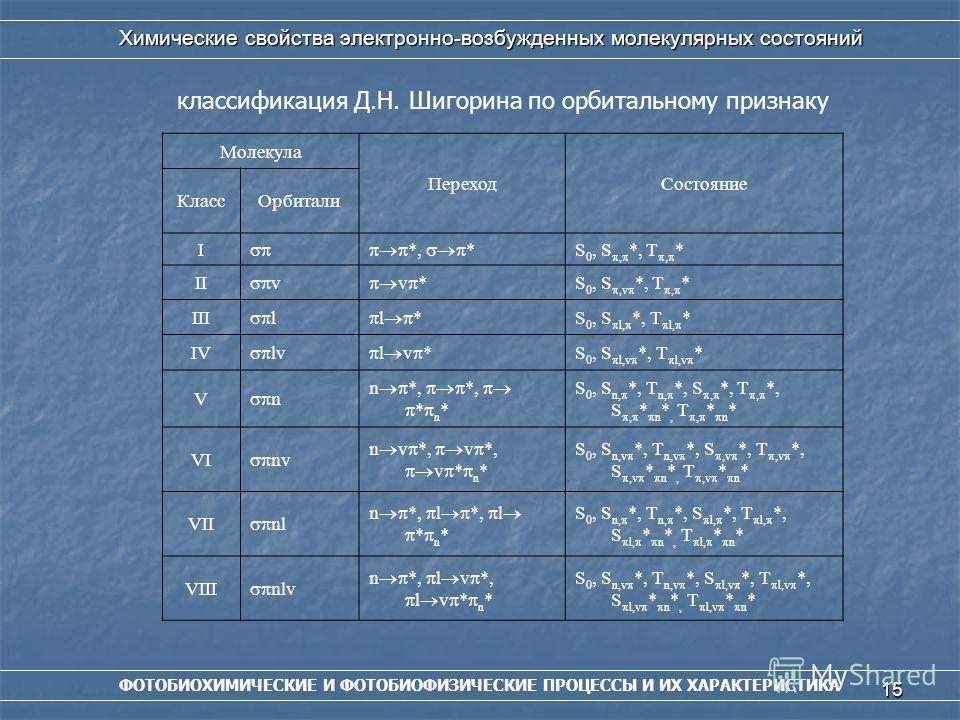 15 ФОТОБИОХИМИЧЕСКИЕ И ФОТОБИОФИЗИЧЕСКИЕ ПРОЦЕССЫ И ИХ ХАРАКТЕРИСТИКА Химические свойства электронно-возбужденных молекулярных состояний классификация Д.Н. Шигорина по орбитальному признаку Молекула Переход Состояние Класс Орбитали I *, * S 0, S, *,