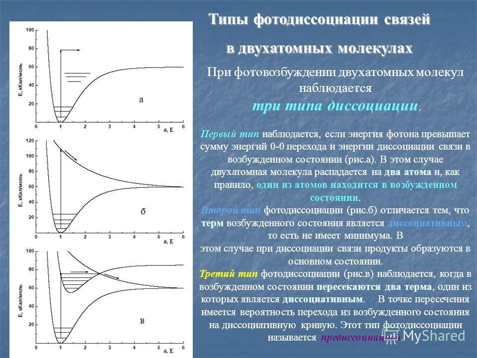Типы фотодиссоциации связей в двухатомных молекулах При фотовозбуждении двухатомных молекул наблюдается три типа диссоциации. Первый тип наблюдается, если энергия фотона превышает сумму энергий 0-0 перехода и энергии диссоциации связи в возбужденном